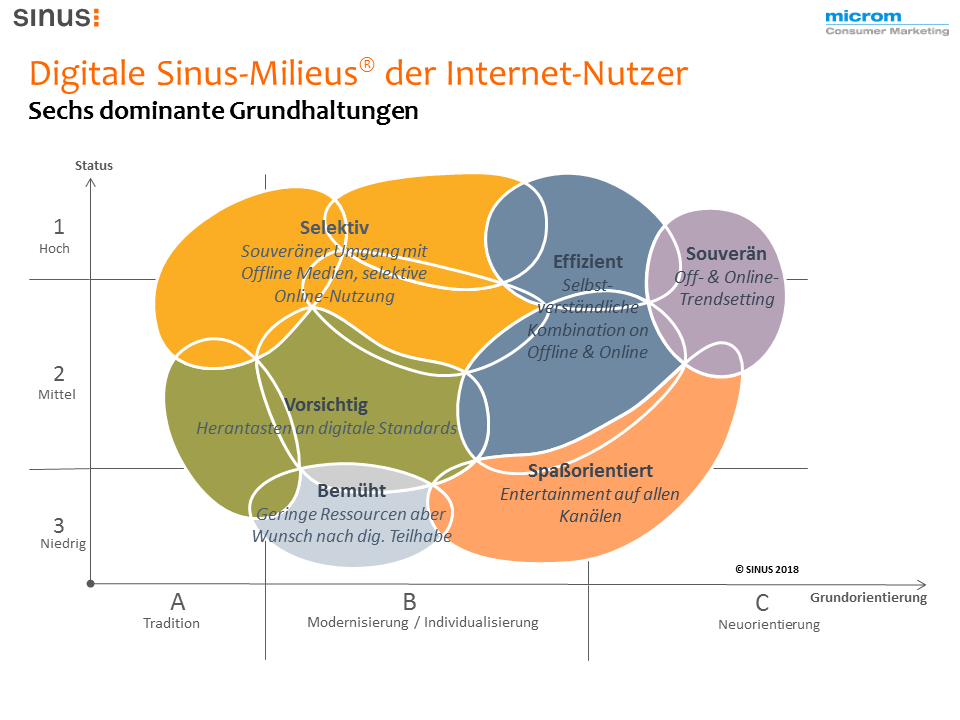 Sinus Milieus in Deutschland digital Internetnutzer growr Startups
