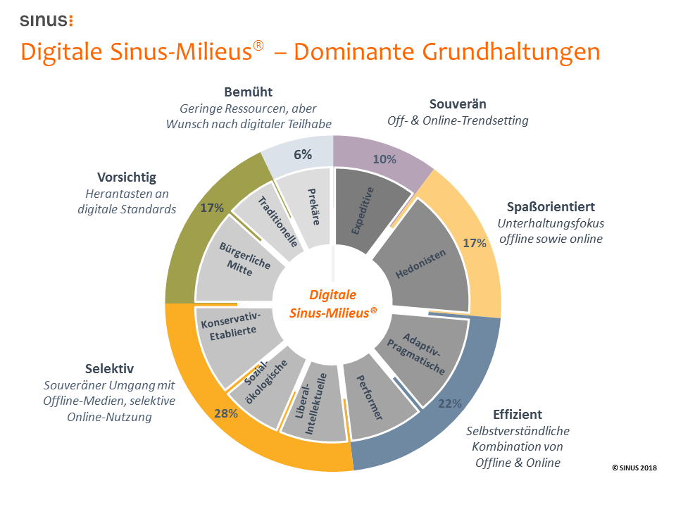 Sinus Milieus in Deutschland digital growr Startups