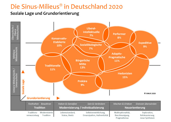 Sinus Milieus in Deutschland growr Startups